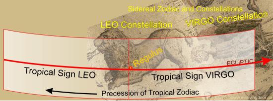 Rezultate Regulus în legătură cu Zodiacs siderală si Tropicale
