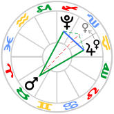 Yod - Jupiter SXT Pluto, QCX Mars. Venus moves to form a Yod Kite Oct.01.