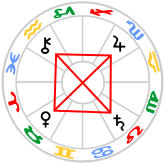 Grand Cross in Fixed Signs