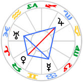 Grand Trine Kite in Water Signs