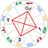 Grand Cross in Mutable Signs