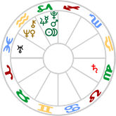 Stellia in Capricorn and Aquarius. Saturn is chart handle.