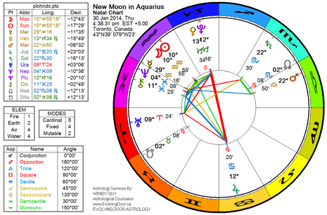 Chart for the New Moon in Aquarius