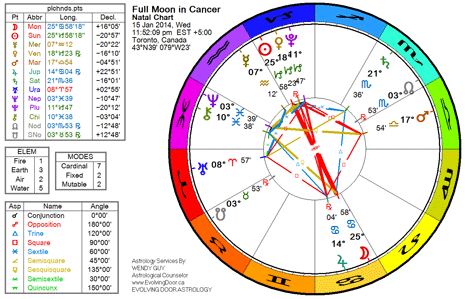 Chart for the Full Moon in Cancer