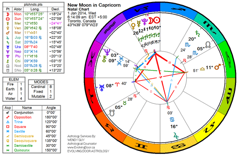 January 2014 - New Moon in Capricorn, Full Moon in Cancer. The Low
