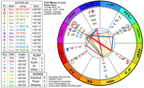 Chart for the Full Moon in Leo