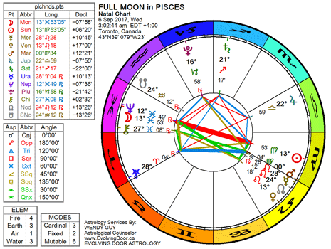 Chart for the Full Moon in Pisces