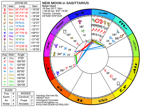 Chart for the New Moon in Sagittarius