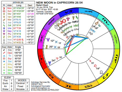 Chart for the New Moon in Capricorn