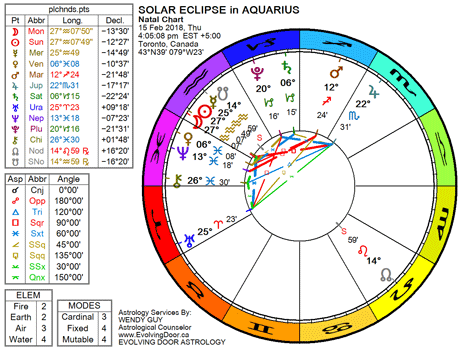 Chart for the Solar Eclipse in Aquarius