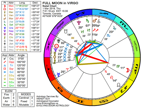 March 2018 Full Moon In Virgo The Low Down On The Far Out