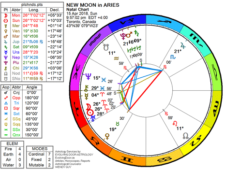Chart for the New Moon in Aries