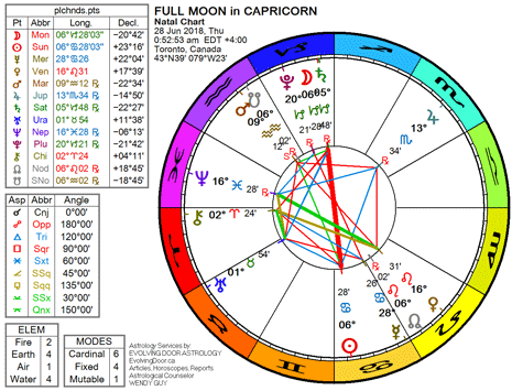 Chart for the Full Moon in Capricorn