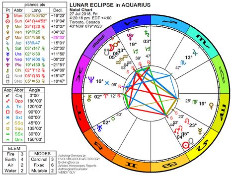 Chart for the Lunar Eclipse ~ Full Moon in Aquarius