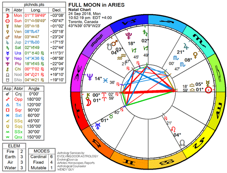 Chart for the Full Moon in Aries