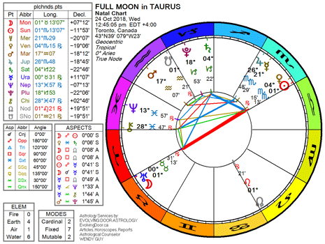 Chart for the Full Moon in Taurus