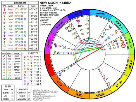 Chart for the New Moon in Libra