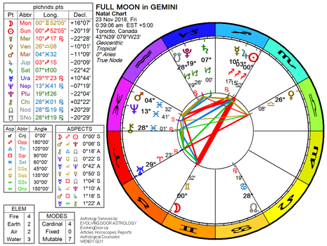 Chart for the Full Moon in Gemini