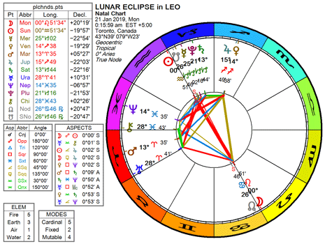 Chart for the Lunar Eclipse ~ Full Moon in Leo