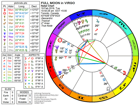 Chart for the Full Moon in Virgo