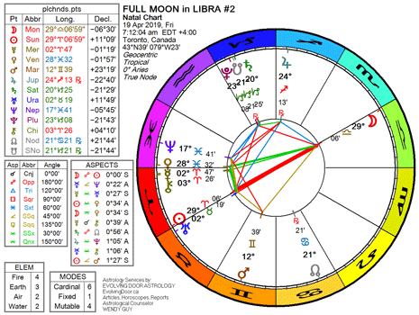 Chart for the Full Moon in Libra