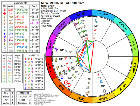 Chart for the New Moon in Taurus