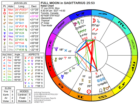 Chart for the Full Moon in Sagittarius