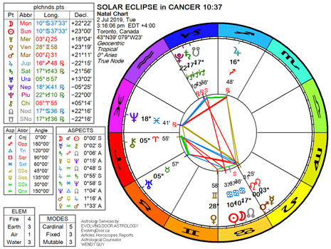 Chart for the Solar Eclipse ~ New Moon in Cancer