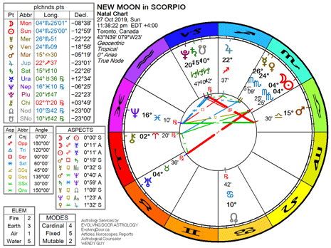 Chart for the New Moon in Scorpio