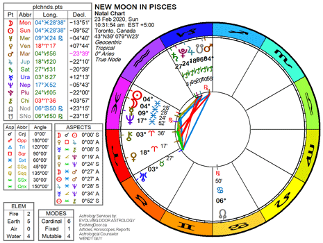Chart for the New Moon in Pisces