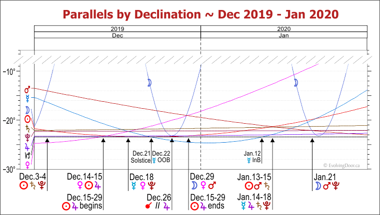 Graph - Parallels by Declination - Dec 2019 to Jan 2020