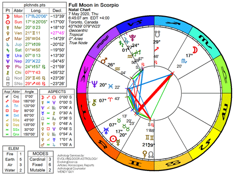 Chart for the Full Moon in Scorpio