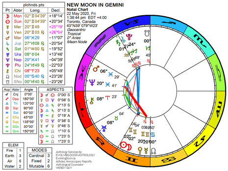 Chart for the New Moon in Gemini