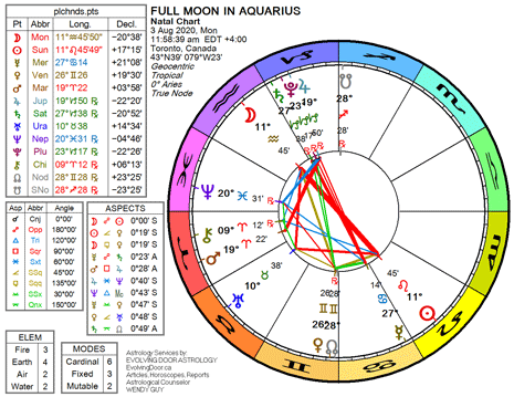 Chart for the Full Moon in Aquarius
