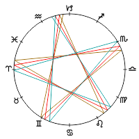 5-pointed star pattern of Venus Retrograde