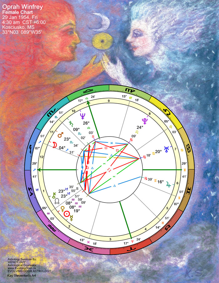 Order Astrology Reports Evolving Door Astrology
